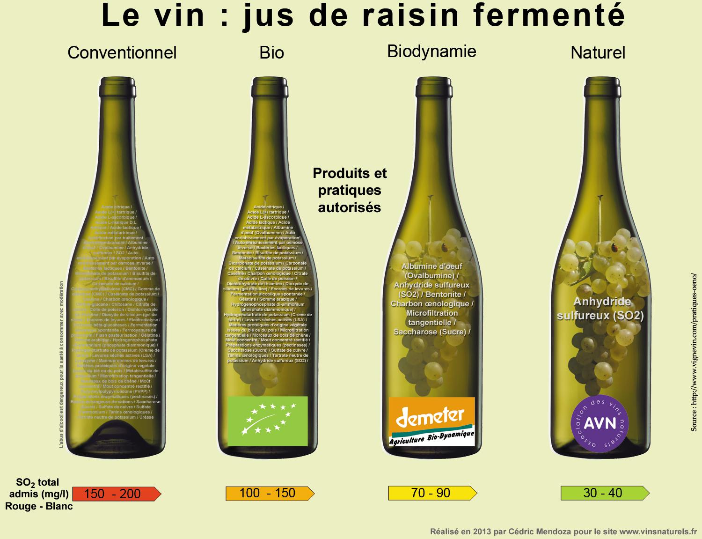 Natural wine graphics - Natural wine