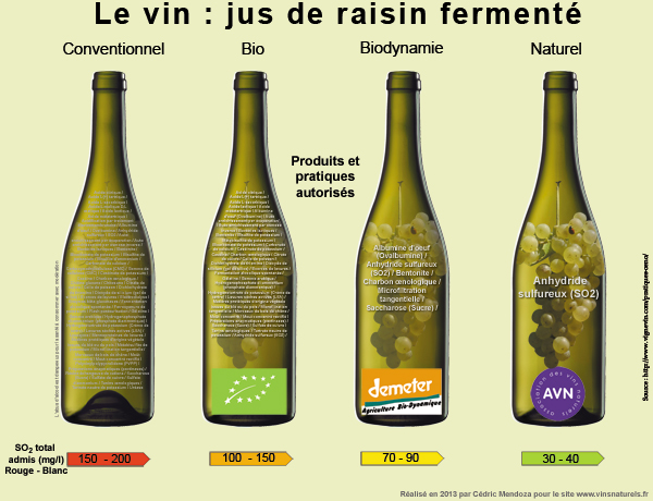 le vin naturel