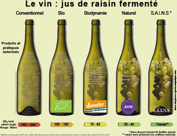 intrants dans le vin